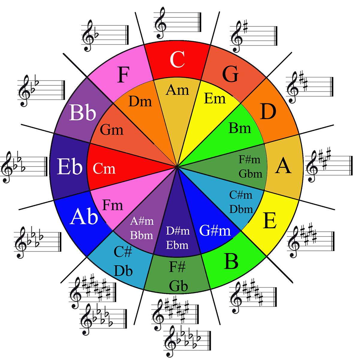 It is a picture of Obsessed Printable Circle of Fifths Wheel